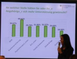 Zahlen aus dem Vortrag