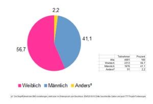 WDR quarks Umfrage Ergebnis - Übersicht Teilnehmer v1.01