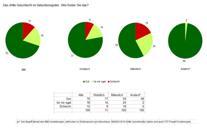 WDR quarks Umfrage Ergebnis - Dritte Geschlechts-Option v2.03