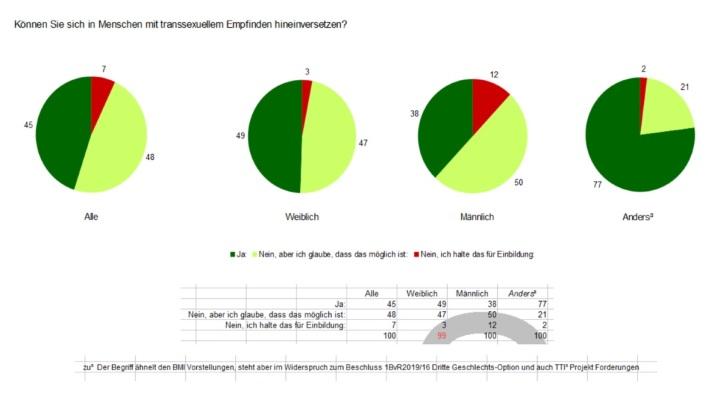 WDR quarks Umfrage Ergebnis - Transsexuelle v2.03