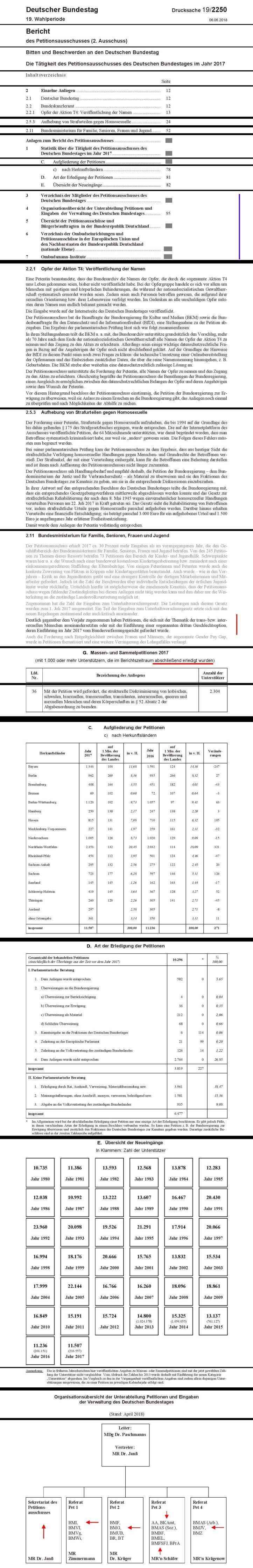 Bundestag Drucksache 1902250 Auszüge v1.02