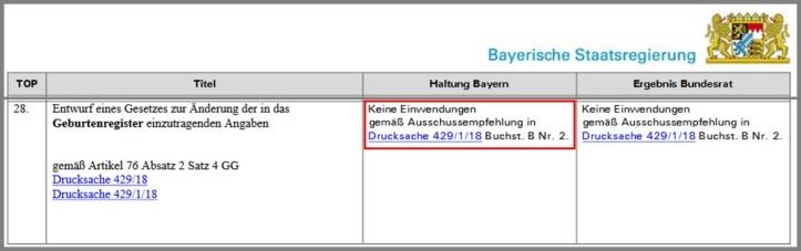 Bayern 11_53_42-abstimmungsverhalten-971.-sitzung v1.02