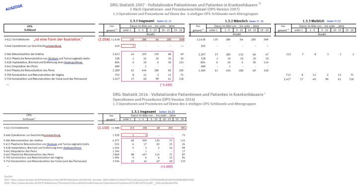 Datensatz DESTATIS 2007+2016 IGM Kastrationen v4.16 Höhe1000