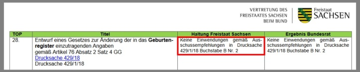 Sachsen Abstimmungsverhalten SN 971. BR-Sitzung v1.01.jpg