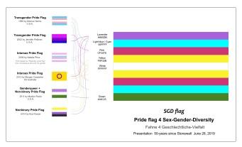 2019 Pride flag 4 Sex-Gender-Diversity (SGD flag) 2019 Fahne / Flagge 4 Geschlechtliche-Vielfalt